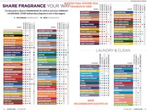 scentsyfragrancegrid - 1 | NEW SCENTSY FRAGRANCES FOR FALL WINTER 2016 | Scentsy® Online Store | Scentsy Warmers & Scents | Incandescent.Scentsy.us