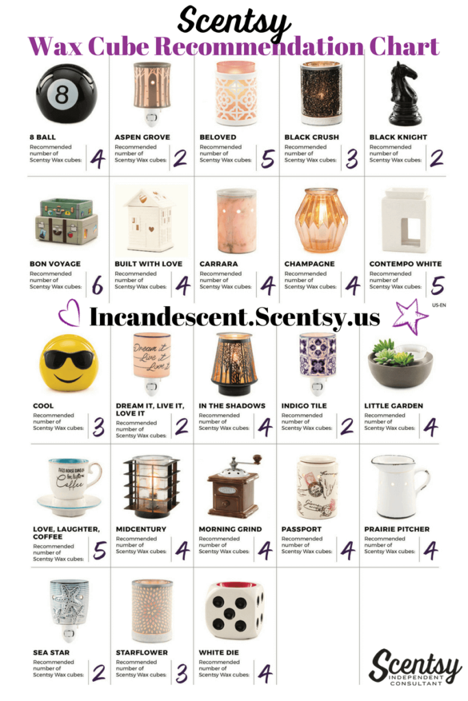 SCENTSY BAR WAX CUBE RECOMMENDATION CHART