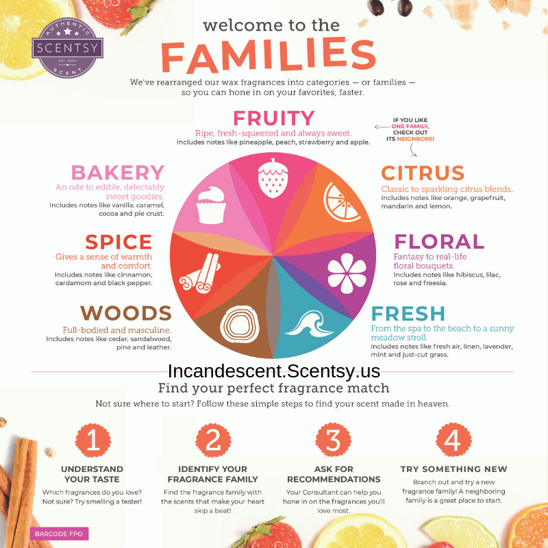 SCENTSY FAMILIES (1) | Scentsy Fragrance Discovery Guide | FAQ About Scentsy Scents